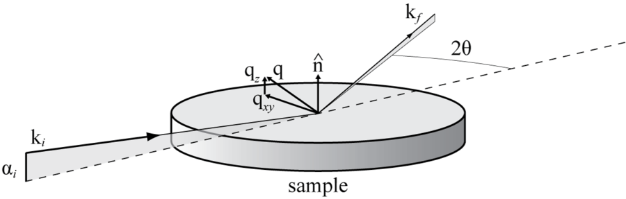 Xrd basics geometry for gid measurements ccuart Image collections