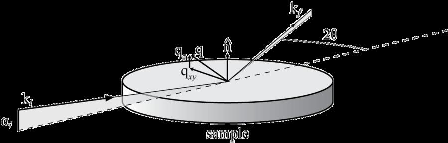 XRD Basics on bragg diffraction, crystal diffraction, law of diffraction, diamond diffraction, grazing incidence diffraction, xrd diffraction, optical diffraction, dna diffraction, fiber diffraction, powder diffraction, gamma ray diffraction, laue diffraction,