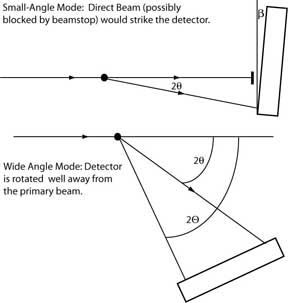 Xrd basics calibration geometry for a 2d x ray detector in small and wide angle configurations ccuart Image collections